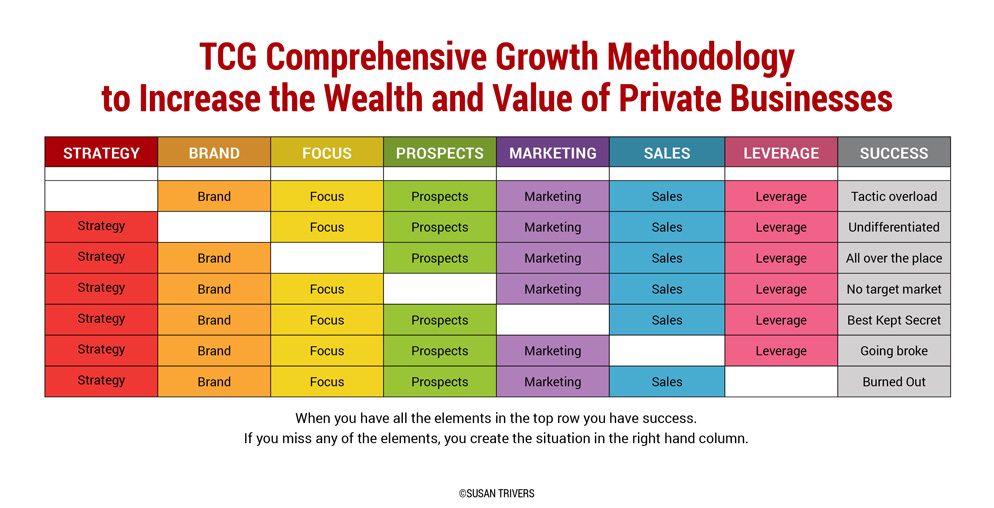 revenue and profit growth